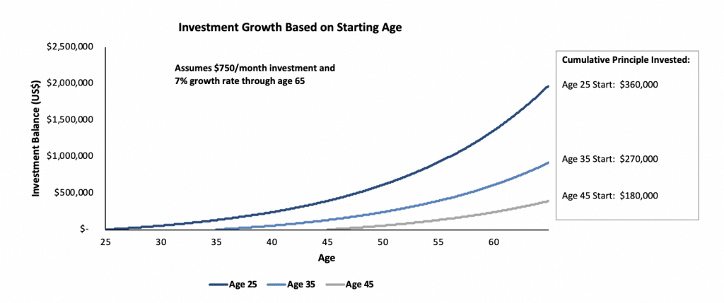 Investment Growth Based on Starting Age